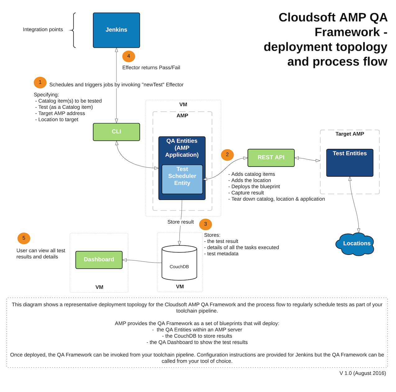 Cloudsoft amp user manual cloudsoft amp architecture malvernweather Image collections