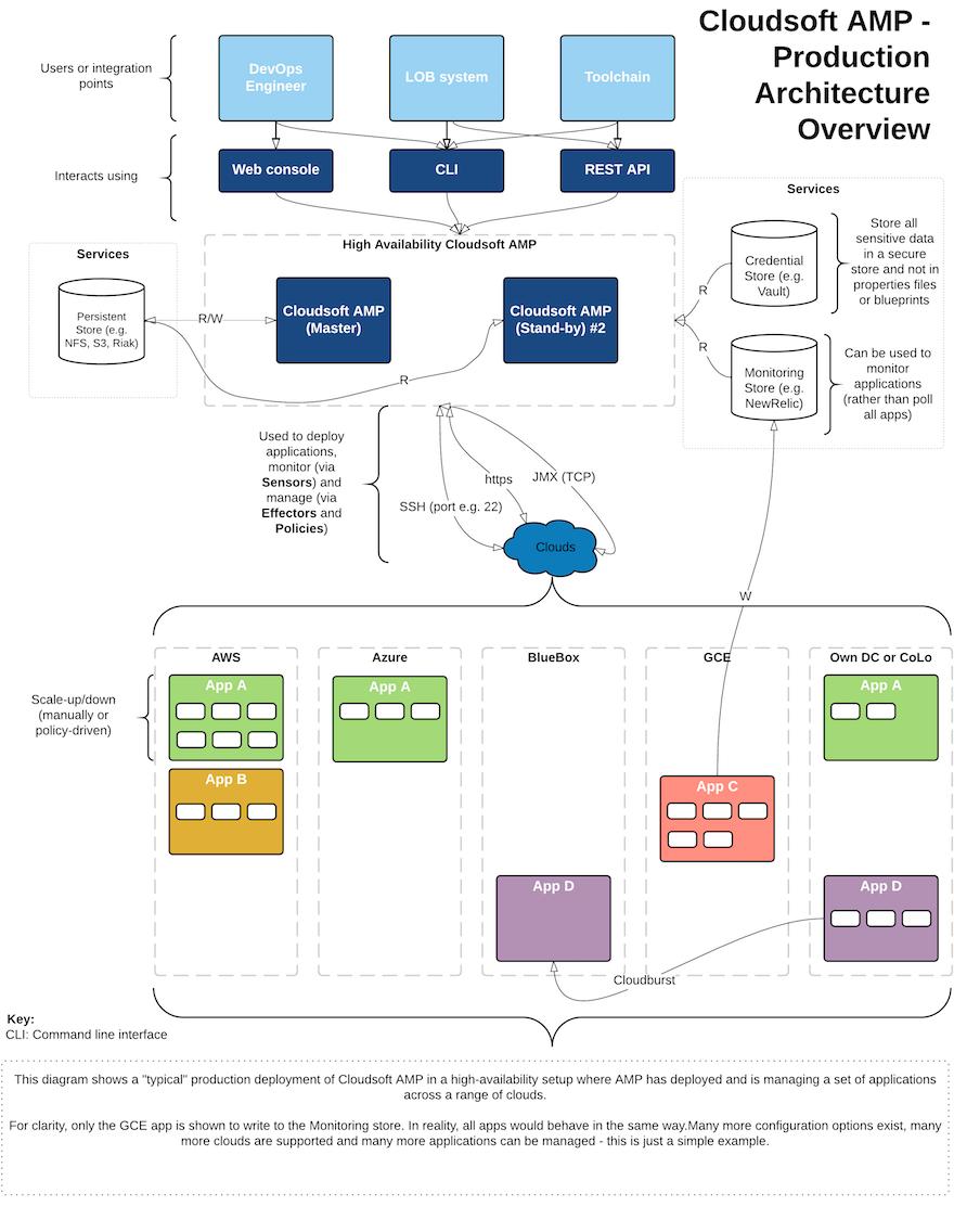 Cloudsoft AMP Manual - Cloudsoft AMP